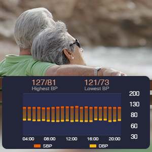 fitness tracker  Blood Pressure